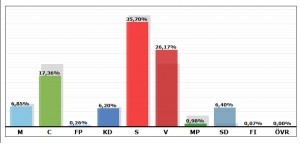 Kommunvalet Sorsele 2014