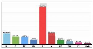 landstingsvalet västerbotten 2014