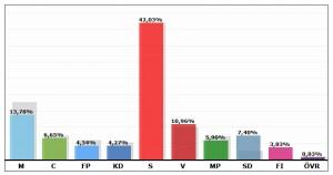 riksdagsvalet västerbotten 2014